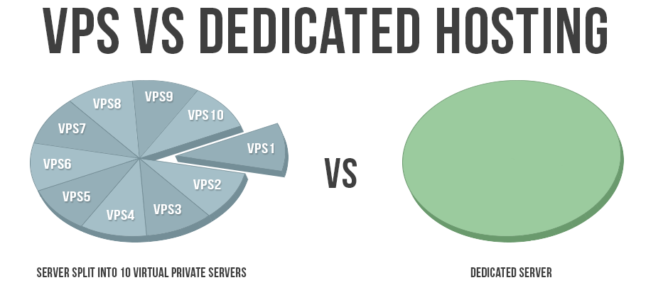 All you wanted to know about dedicated server hosting 1